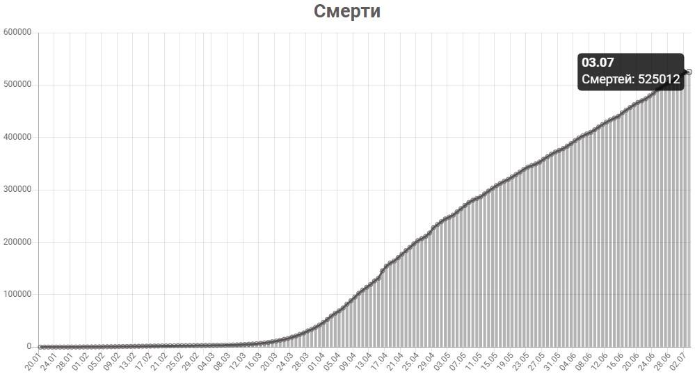 График смертей от КОВИД-19 в мире на 3 июля 2020 года.
