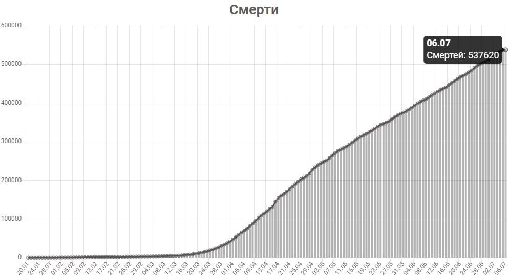 График смертей от КОВИД-19 в мире на 6 июля 2020 года.