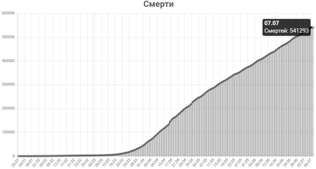 График смертей от КОВИД-19 в мире на 7 июля 2020 года.