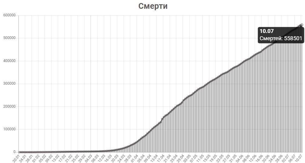 График смертей от КОВИД-19 в мире на 10 июля 2020 года.