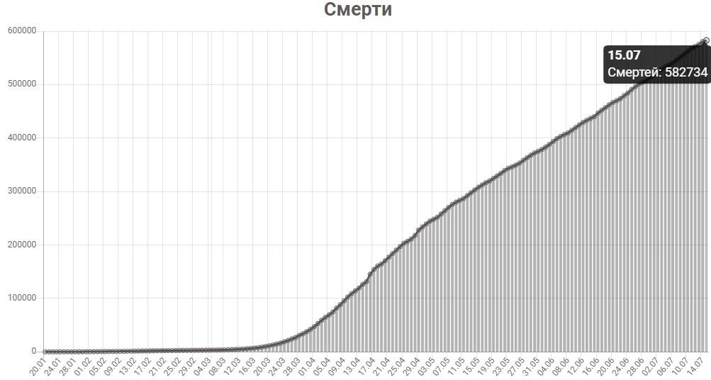 График смертей от КОВИД-19 в мире на 15 июля 2020 года.