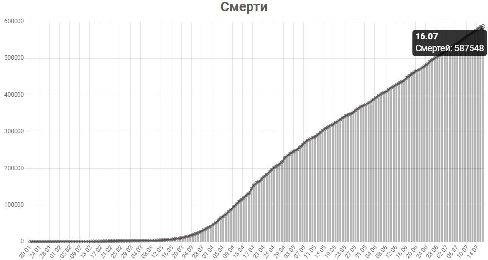 График смертей от КОВИД-19 в мире на 16 июля 2020 года.