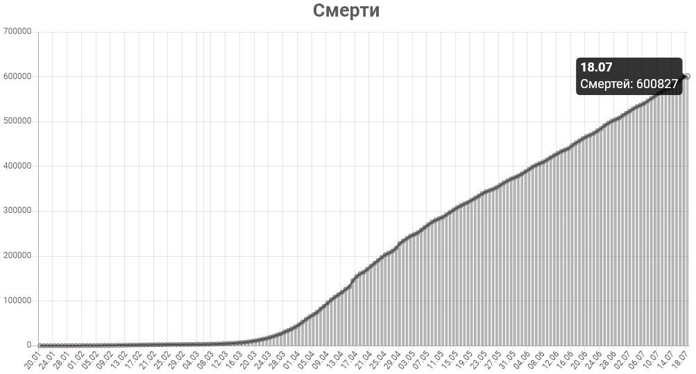 График смертей от КОВИД-19 в мире на 18 июля 2020 года.