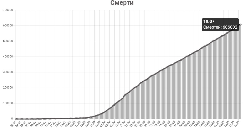 График смертей от КОВИД-19 в мире на 19 июля 2020 года.