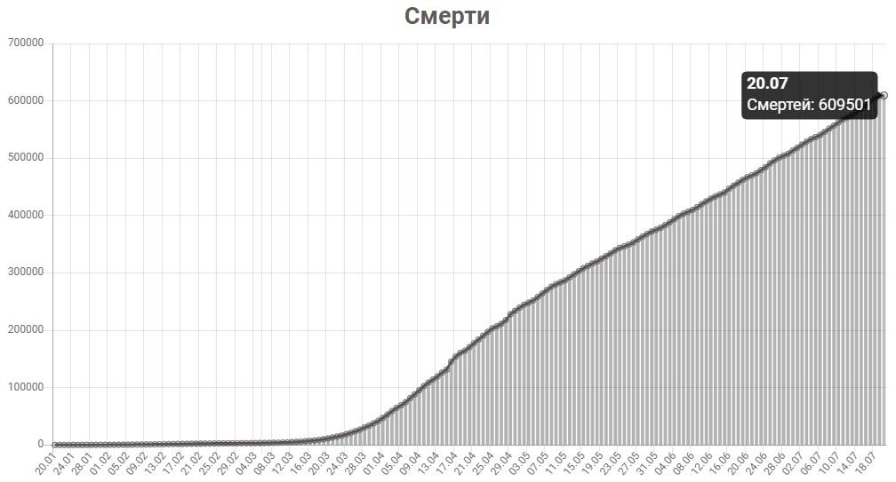График смертей от КОВИД-19 в мире на 20 июля 2020 года.