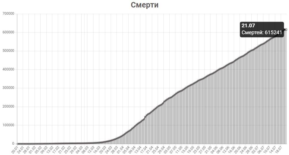График смертей от КОВИД-19 в мире на 21 июля 2020 года.