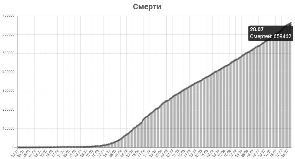 График смертей от КОВИД-19 в мире на 28 июля 2020 года.