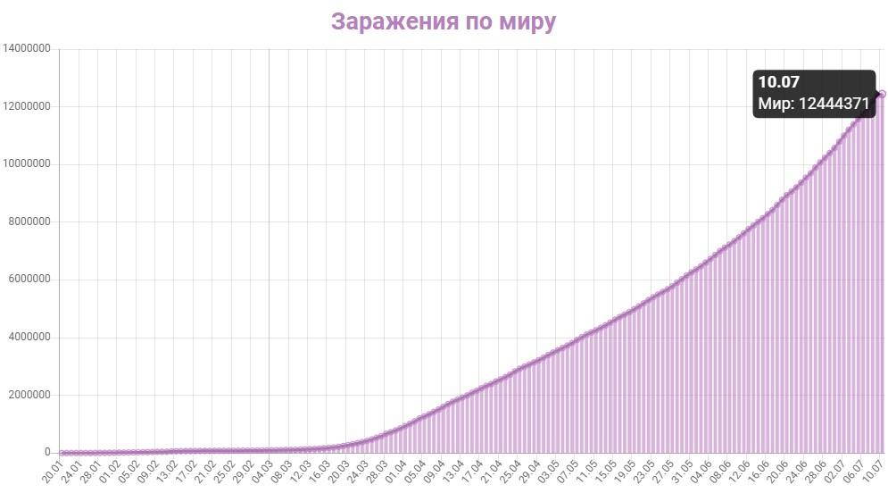 График заражения коронавирусом в мире на 10 июля 2020 года.