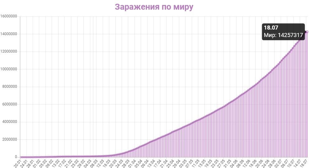 График заражения коронавирусом в мире на 18 июля 2020 года.