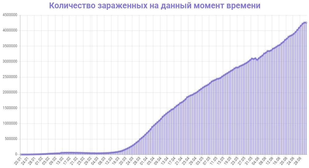 График заражения COVID-19 в мире  на данный момент времени - 1 июля 2020 года.