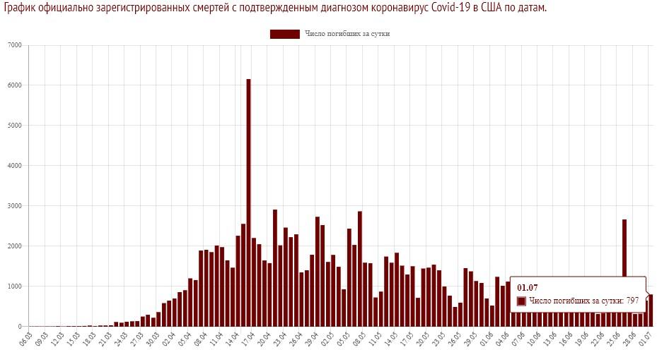 Количество смертей на данный момент времени в США на 01.07.2020