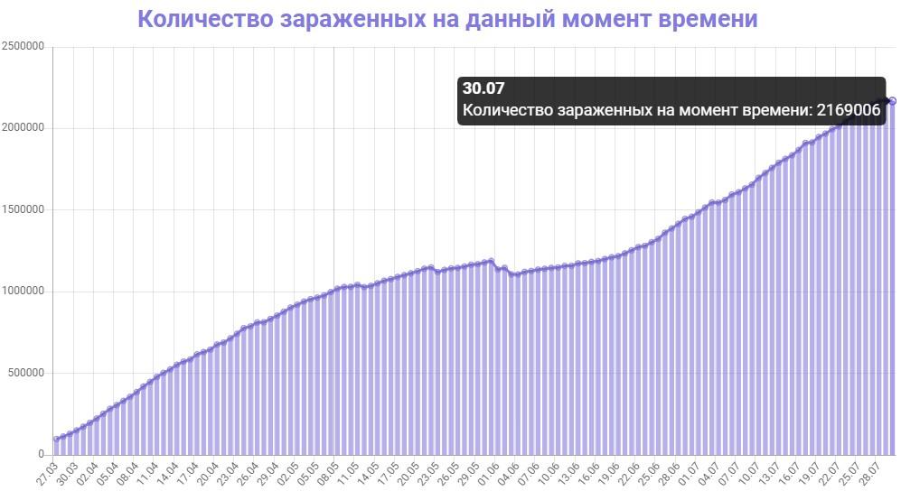 Коронавирус в США 30 июля: сколько заболевших и умерших на сегодня, последние новости на русском
