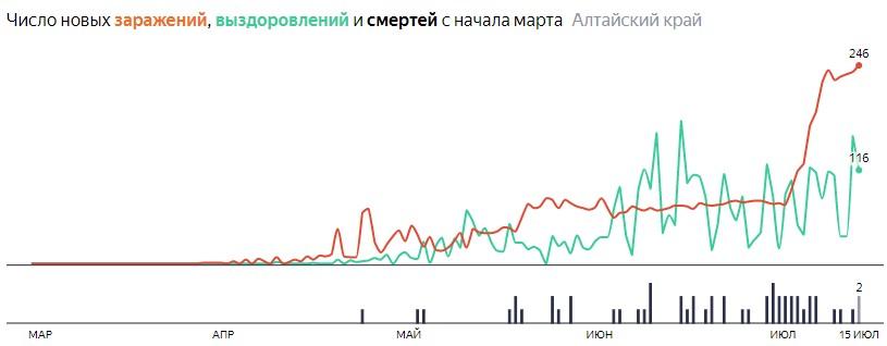 Ситуация с распространением КОВИД-вируса на Алтае по дням, статистика в динамике на 15 июля 2020 года