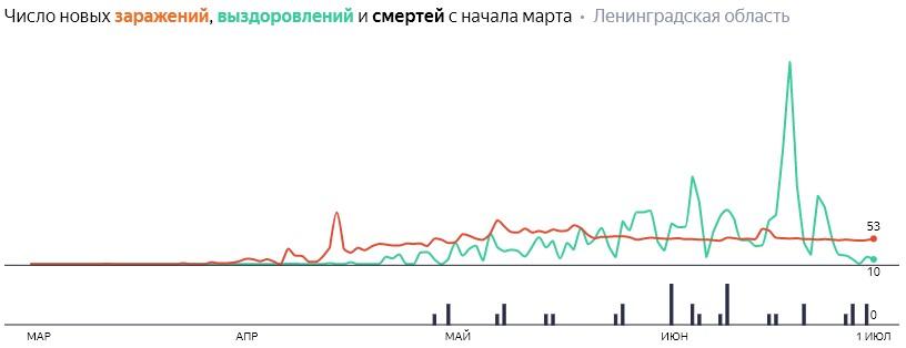 Ситуация с КОВИДом в ЛО по дням статистика в динамике на 2 июля 2020 года