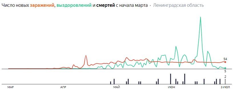 Ситуация с КОВИДом в ЛО по дням статистика в динамике на 4 июля 2020 года