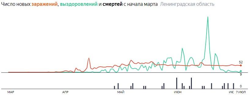 Ситуация с КОВИДом в ЛО по дням статистика в динамике на 7 июля 2020 года