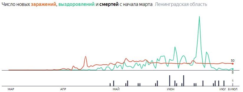 Ситуация с КОВИДом в ЛО по дням статистика в динамике на 8 июля 2020 года