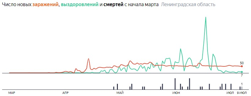 Ситуация с КОВИДом в ЛО по дням статистика в динамике на 9 июля 2020 года