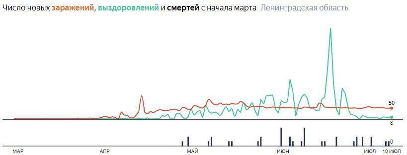 Ситуация с КОВИДом в ЛО по дням статистика в динамике на 10 июля 2020 года