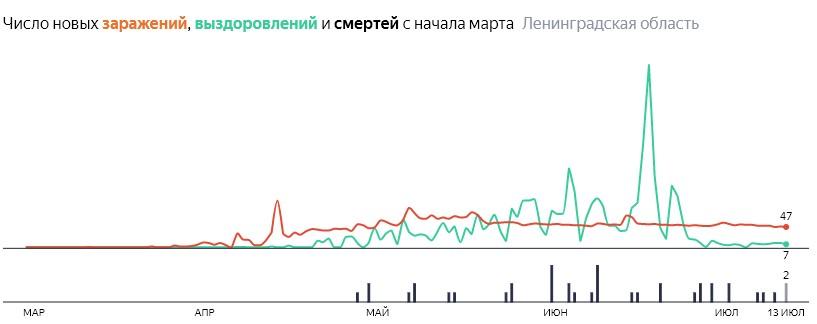Ситуация с распространением КОВИД-вируса в ЛО по дням статистика в динамике на 13 июля 2020 года