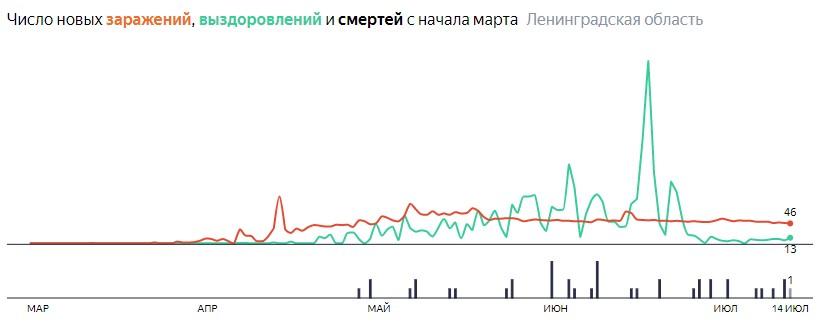 Ситуация с распространением КОВИД-вируса в ЛО по дням статистика в динамике на 15 июля 2020 года