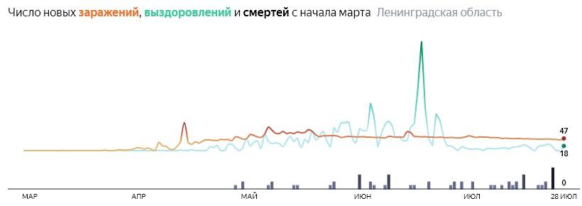 Ситуация с распространением КОВИД-вируса в ЛО по дням статистика в динамике на 28 июля 2020 года