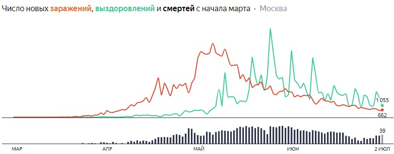 Ситуация с распространением КОВИДа в МСК по дням статистика в динамике на 2 июля 2020 года