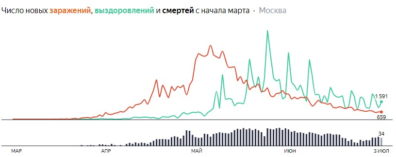 Ситуация с распространением КОВИДа в МСК по дням статистика в динамике на 4 июля 2020 года