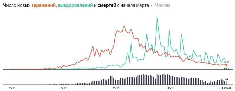 Ситуация с распространением КОВИДа в МСК по дням статистика в динамике на 5 июля 2020 года