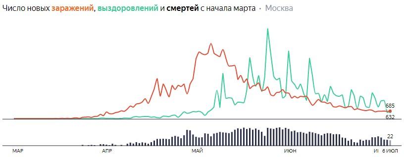 Ситуация с распространением КОВИДа в МСК по дням статистика в динамике на 6 июля 2020 года