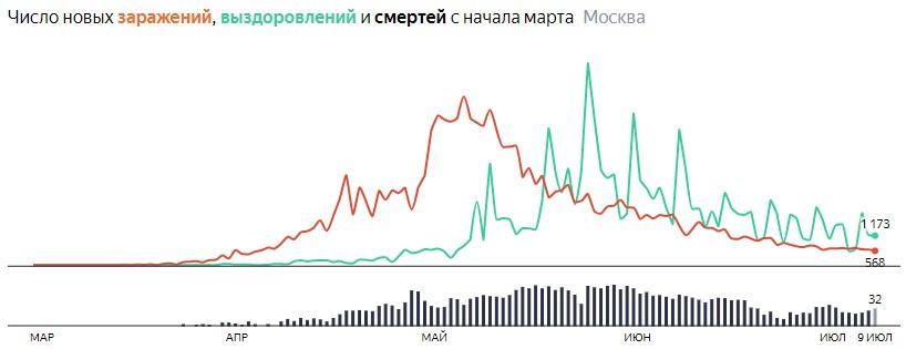 Ситуация с распространением КОВИДа в МСК по дням статистика в динамике на 9 июля 2020 года