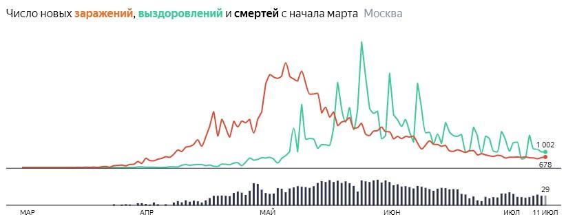 Ситуация с распространением КОВИДа в МСК по дням статистика в динамике на 11 июля 2020 года