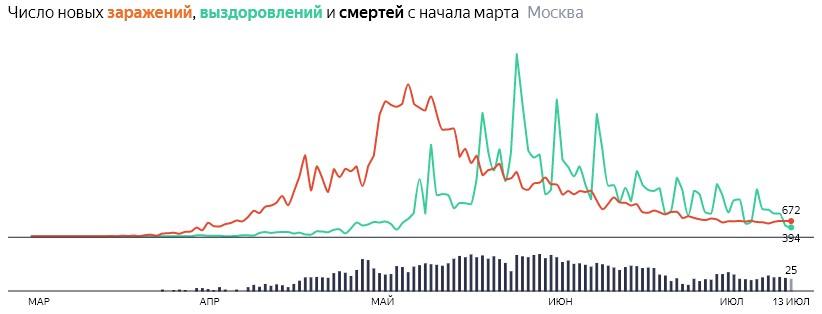 Ситуация с распространением КОВИДа в МСК по дням статистика в динамике на 13 июля 2020 года