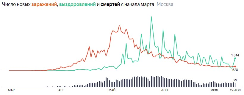 Ситуация с распространением КОВИДа в МСК по дням статистика в динамике на 15 июля 2020 года