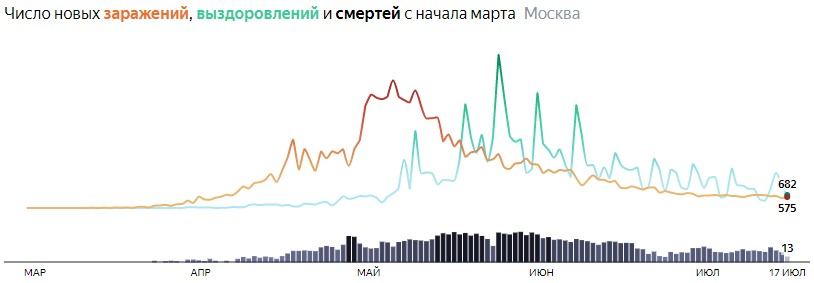 Ситуация с распространением КОВИДа в МСК по дням статистика в динамике на 17 июля 2020 года