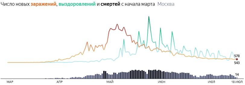 Ситуация с распространением КОВИДа в МСК по дням статистика в динамике на 18 июля 2020 года