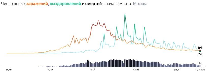 Ситуация с распространением КОВИДа в МСК по дням статистика в динамике на 19 июля 2020 года