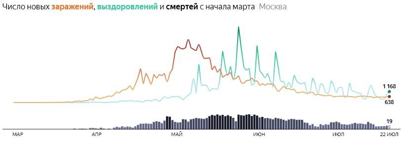 Ситуация с распространением КОВИДа в МСК по дням статистика в динамике на 22 июля 2020 года