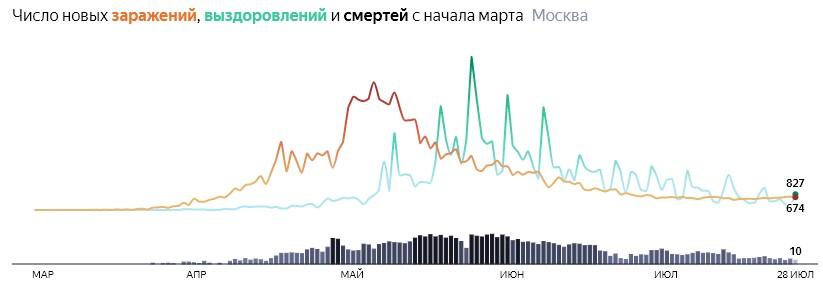 Ситуация с распространением КОВИДа в МСК по дням статистика в динамике на 28 июля 2020 года