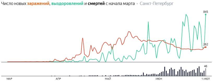 Ситуация с КОВИДом в Питере по дням статистика в динамике на 1 июля 2020 года