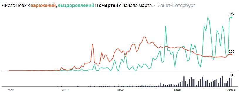 Ситуация с КОВИДом в Питере по дням статистика в динамике на 2 июля 2020 года