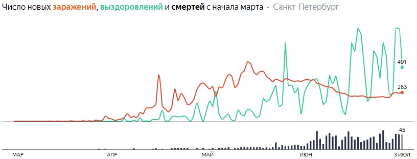 Ситуация с КОВИДом в Питере по дням статистика в динамике на 3 июля 2020 года