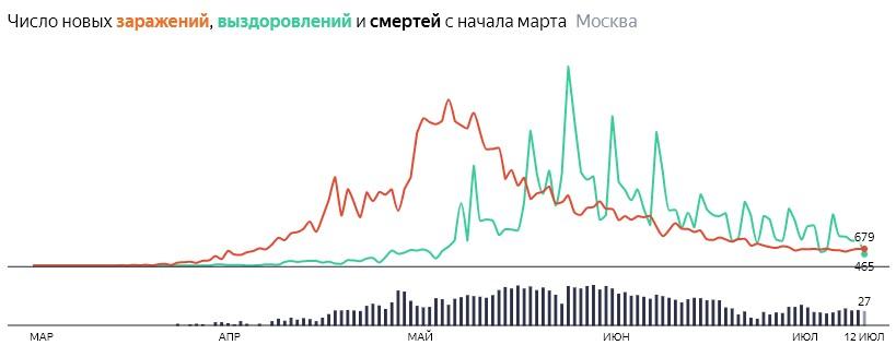 Ситуация с распространением КОВИДа в МСК по дням статистика в динамике на 12 июля 2020 года