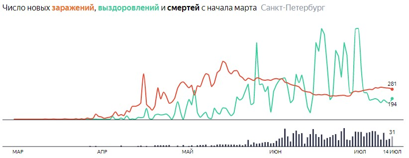 Ситуация с КОВИДом в Питере по дням статистика в динамике на 14 июля 2020 года