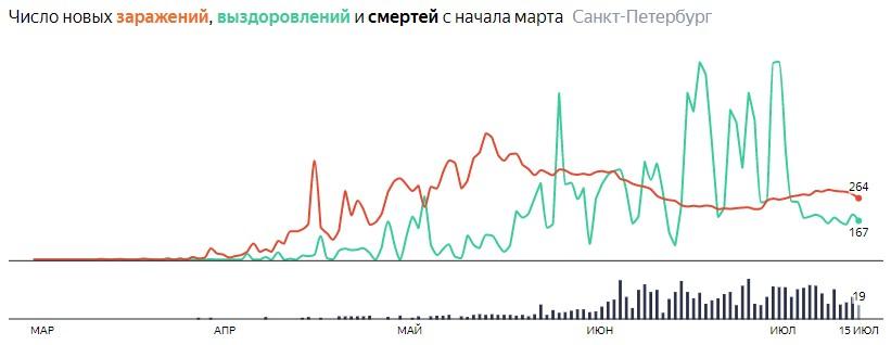 Ситуация с КОВИДом в Питере по дням статистика в динамике на 15 июля 2020 года