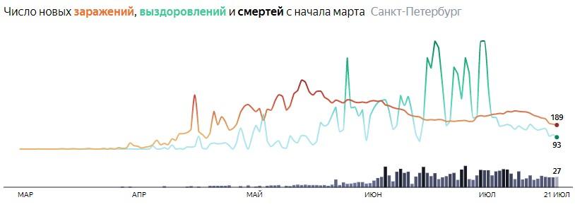 Ситуация с КОВИДом в Питере по дням статистика в динамике на 21 июля 2020 года