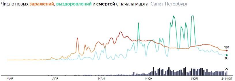 Ситуация с КОВИДом в Питере по дням статистика в динамике на 24 июля 2020 года