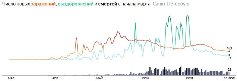 Ситуация с КОВИДом в Питере по дням статистика в динамике на 30 июля 2020 года