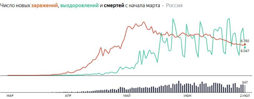 Ситуация с COVID-19 в России по дням статистика в динамике на 2 июля 2020 года
