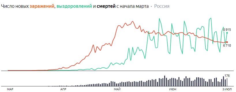 Ситуация с COVID-19 в России по дням статистика в динамике на 4 июля 2020 года